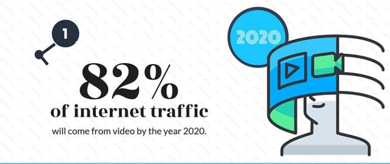 tiếp thị bằng video